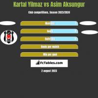 Kartal Yilmaz vs Asim Aksungur h2h player stats