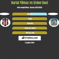 Kartal Yilmaz vs Erdon Daci h2h player stats