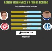 Adrian Stanilewicz vs Fabian Holland h2h player stats