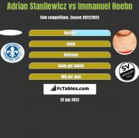 Adrian Stanilewicz vs Immanuel Hoehn h2h player stats
