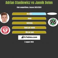 Adrian Stanilewicz vs Jannik Dehm h2h player stats
