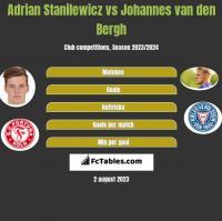 Adrian Stanilewicz vs Johannes van den Bergh h2h player stats
