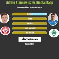Adrian Stanilewicz vs Nicolai Rapp h2h player stats