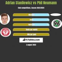 Adrian Stanilewicz vs Phil Neumann h2h player stats