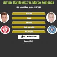 Adrian Stanilewicz vs Marco Komenda h2h player stats