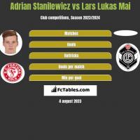Adrian Stanilewicz vs Lars Lukas Mai h2h player stats