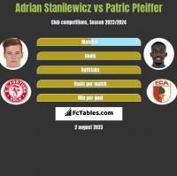 Adrian Stanilewicz vs Patric Pfeiffer h2h player stats