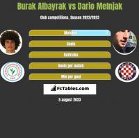 Burak Albayrak vs Dario Melnjak h2h player stats