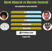 Burak Albayrak vs Marcelo Saracchi h2h player stats