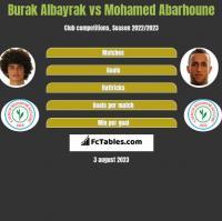 Burak Albayrak vs Mohamed Abarhoune h2h player stats