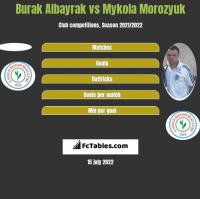 Burak Albayrak vs Mykoła Moroziuk h2h player stats