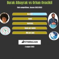 Burak Albayrak vs Orhan Ovacikli h2h player stats
