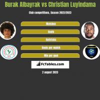 Burak Albayrak vs Christian Luyindama h2h player stats