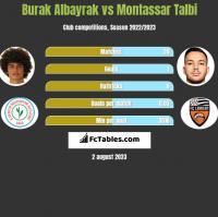 Burak Albayrak vs Montassar Talbi h2h player stats
