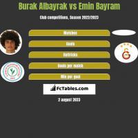 Burak Albayrak vs Emin Bayram h2h player stats