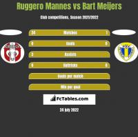 Ruggero Mannes vs Bart Meijers h2h player stats