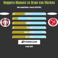 Ruggero Mannes vs Bram van Vlerken h2h player stats