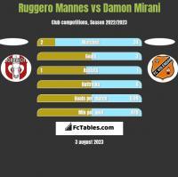 Ruggero Mannes vs Damon Mirani h2h player stats