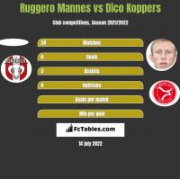 Ruggero Mannes vs Dico Koppers h2h player stats
