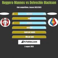 Ruggero Mannes vs Delvechio Blackson h2h player stats