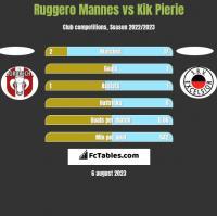 Ruggero Mannes vs Kik Pierie h2h player stats