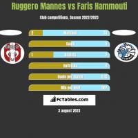 Ruggero Mannes vs Faris Hammouti h2h player stats