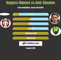 Ruggero Mannes vs Amir Absalem h2h player stats