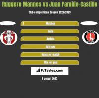 Ruggero Mannes vs Juan Familio-Castillo h2h player stats
