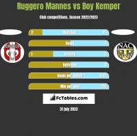 Ruggero Mannes vs Boy Kemper h2h player stats