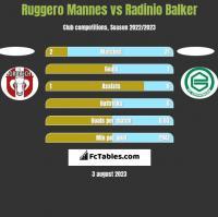 Ruggero Mannes vs Radinio Balker h2h player stats