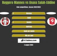 Ruggero Mannes vs Anass Salah-Eddine h2h player stats