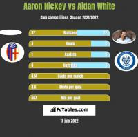 Aaron Hickey vs Aidan White h2h player stats