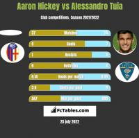 Aaron Hickey vs Alessandro Tuia h2h player stats