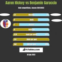 Aaron Hickey vs Benjamin Garuccio h2h player stats
