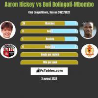 Aaron Hickey vs Boli Bolingoli-Mbombo h2h player stats