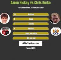 Aaron Hickey vs Chris Burke h2h player stats