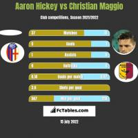 Aaron Hickey vs Christian Maggio h2h player stats