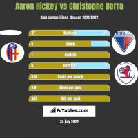 Aaron Hickey vs Christophe Berra h2h player stats