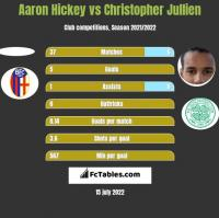 Aaron Hickey vs Christopher Jullien h2h player stats