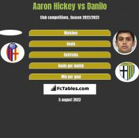 Aaron Hickey vs Danilo h2h player stats