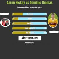 Aaron Hickey vs Dominic Thomas h2h player stats