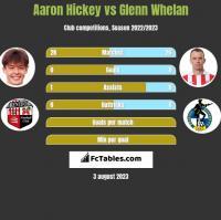 Aaron Hickey vs Glenn Whelan h2h player stats