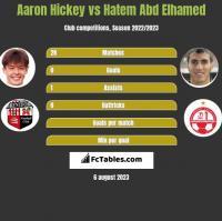 Aaron Hickey vs Hatem Abd Elhamed h2h player stats