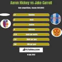 Aaron Hickey vs Jake Carroll h2h player stats