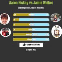 Aaron Hickey vs Jamie Walker h2h player stats