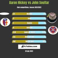 Aaron Hickey vs John Souttar h2h player stats
