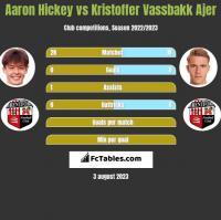Aaron Hickey vs Kristoffer Vassbakk Ajer h2h player stats