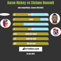Aaron Hickey vs Stefano Denswil h2h player stats