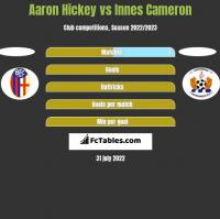 Aaron Hickey vs Innes Cameron h2h player stats
