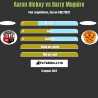Aaron Hickey vs Barry Maguire h2h player stats